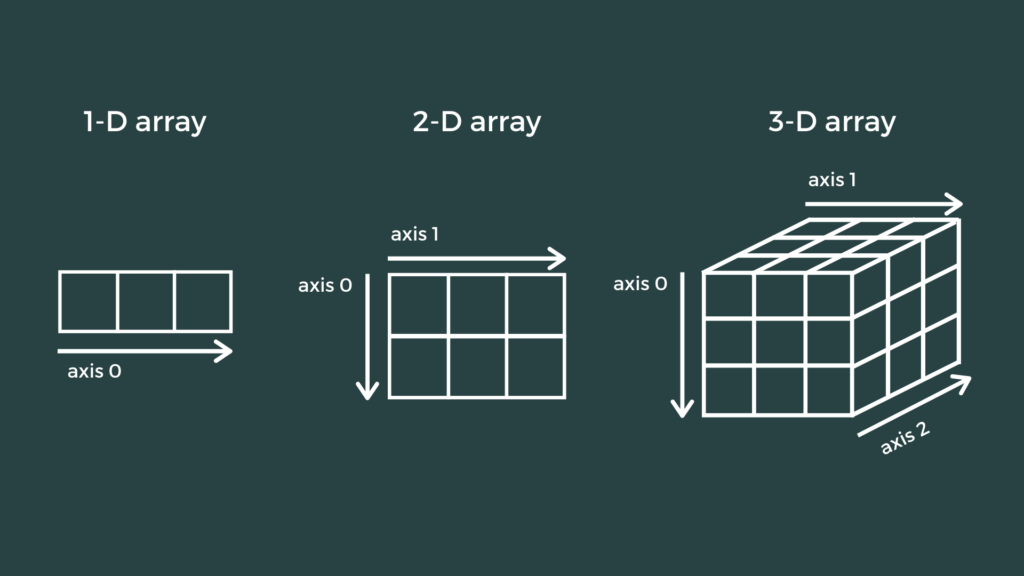 Introduction to NumPy and NumPy Arrays