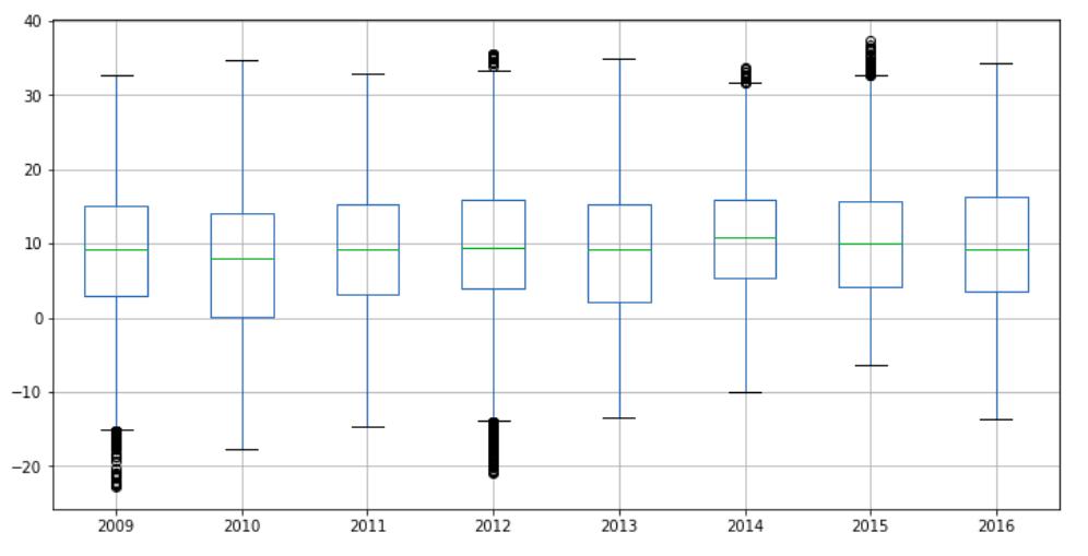 Analyzing Time-Series Data
